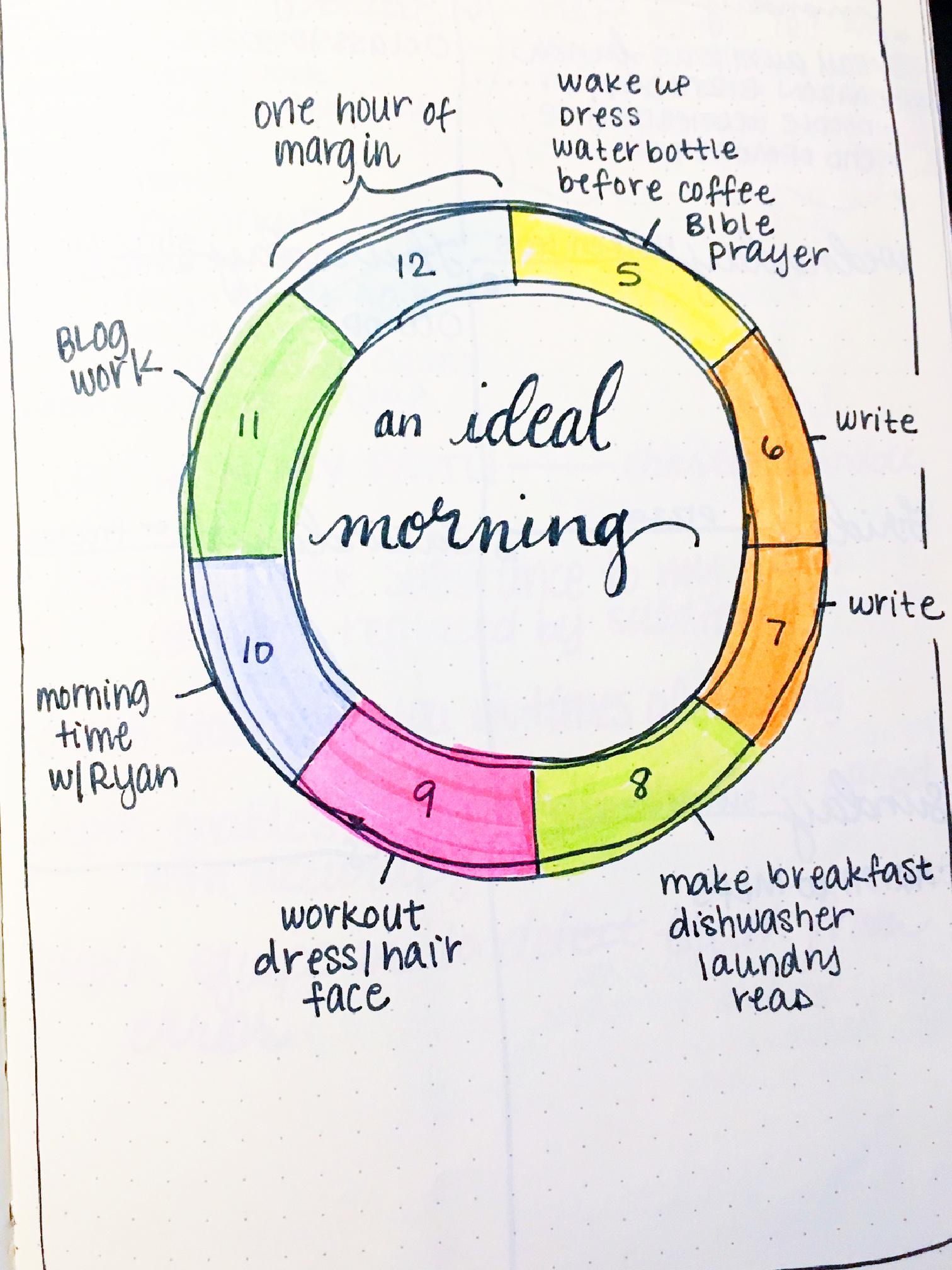 Bullet journal – week 2 + morning routines